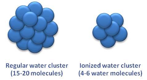 ionisert vann hydrering