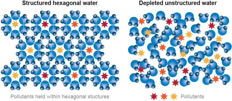 ionisert strukturert vann